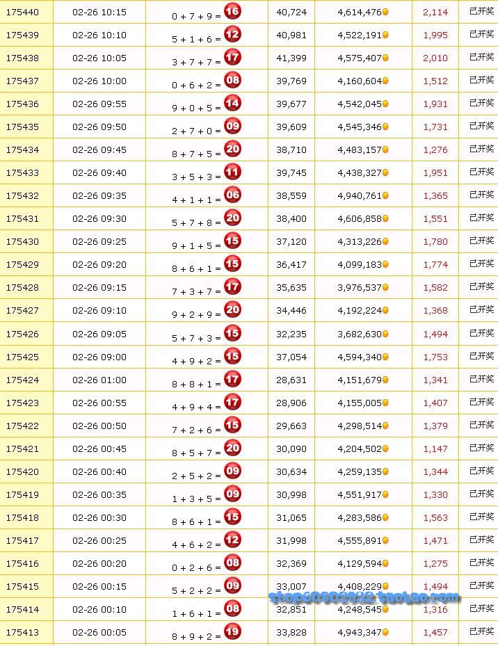 PC蛋蛋强人玩家整理出来的历史连号记录