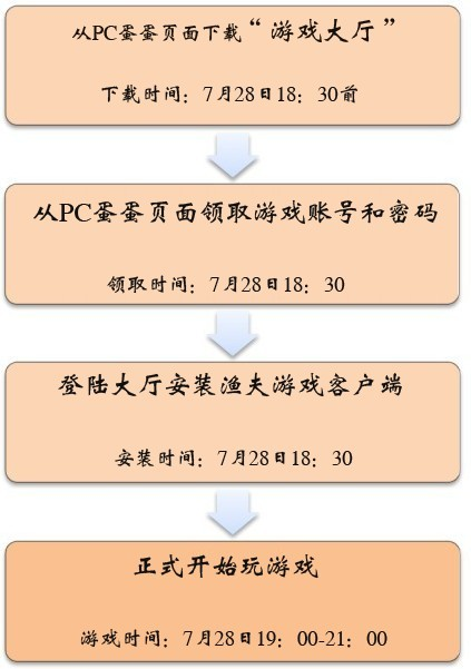 【PC蛋蛋预告】7月28日19:00愤怒的渔夫活动上线!(28日18:30开始领取账号,限2000个)