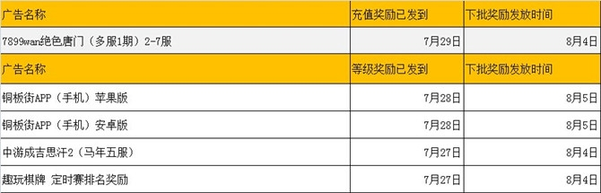 PC蛋蛋8月1日铜板街,成吉思汗,趣玩棋牌等奖励延发!